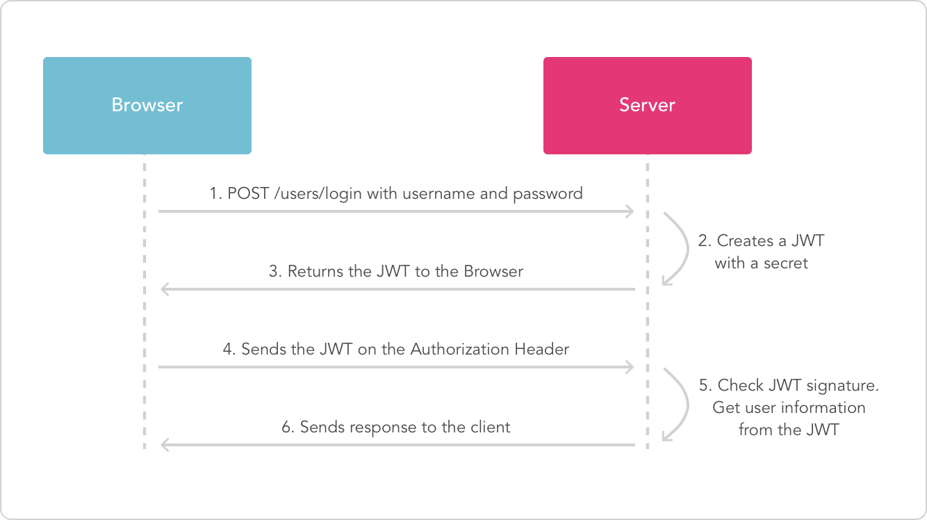 API Authentication với JSON Web Token :: Co-mit Engineers Blog